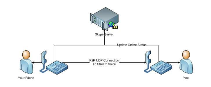 skype-on-internet-8223174