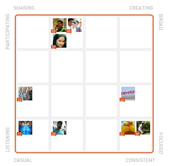 klout-style-4807328